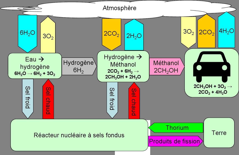 Voiture au thorium