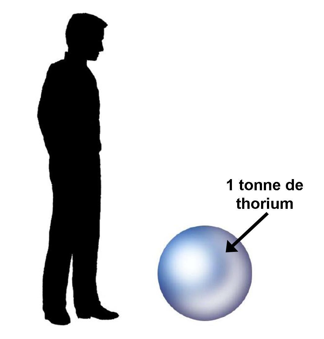 Sphere Thorium