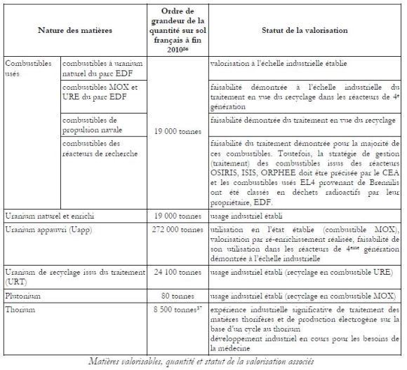 Tableau PNGMDR 2013-2015