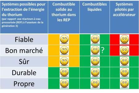 Systèmes pour extraire l'énergie du thorium