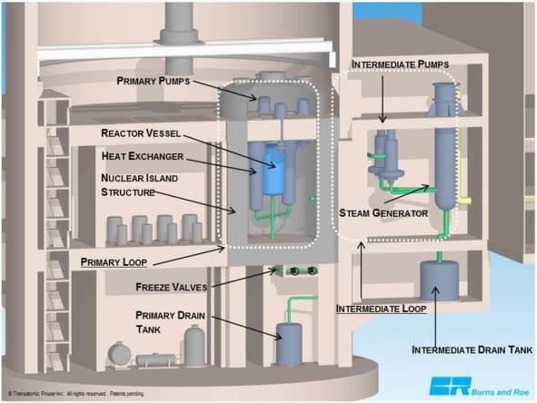 Premier réacteur