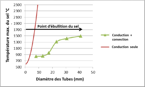 Sels dans tubes conduction convection