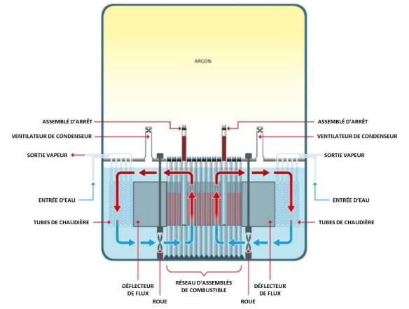 Réacteur à Sels Stables Moltex