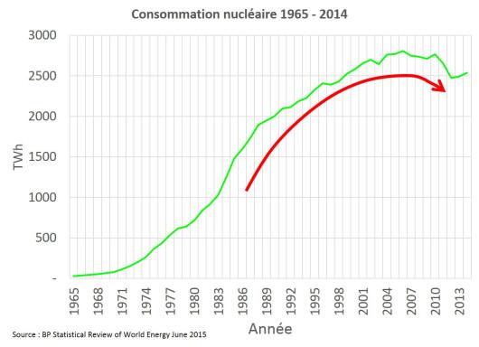 Consommation nucléaire