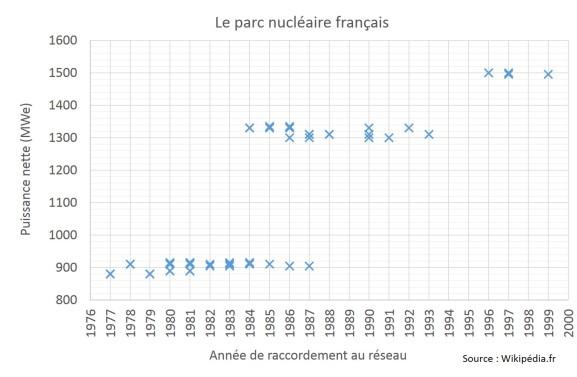 parc-nucleaire-francais