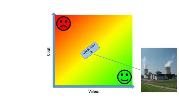 valeur-vs-cout-5