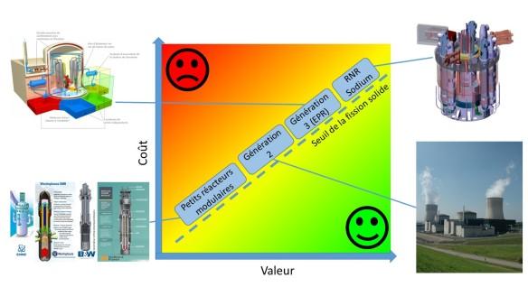 valeur-vs-cout-6
