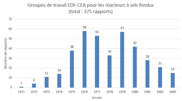 Rapports EDF-CEA