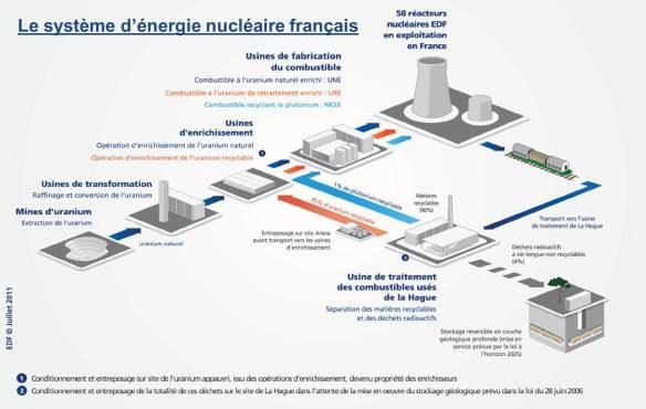 Le système d'énergie nucléaire français