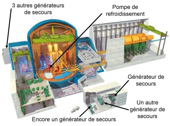 Générateurs EPR
