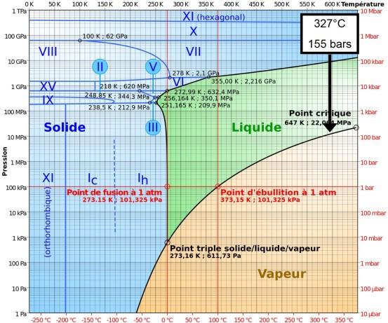 Pression - température