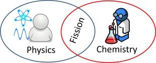 Nuclear Physics Chemistry