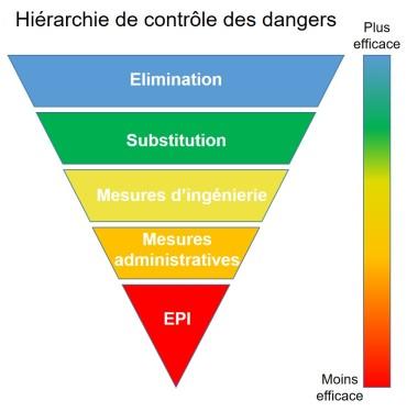 Hierarchie de contrôle des dangers